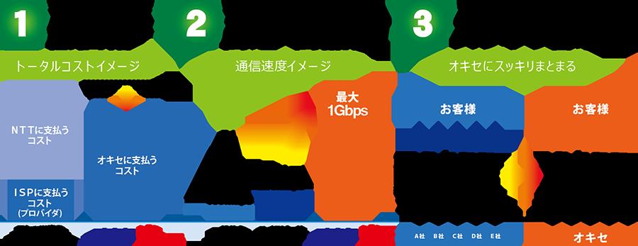 光回線インターネットサービス「オキセ光」3つのメリット